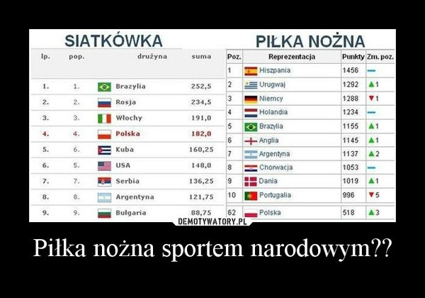 Piłka nożna sportem narodowym?? –