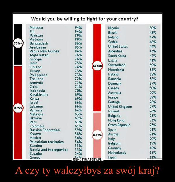 A czy ty walczyłbyś za swój kraj? –