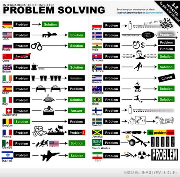 Rozwiązywanie problemów(update) –