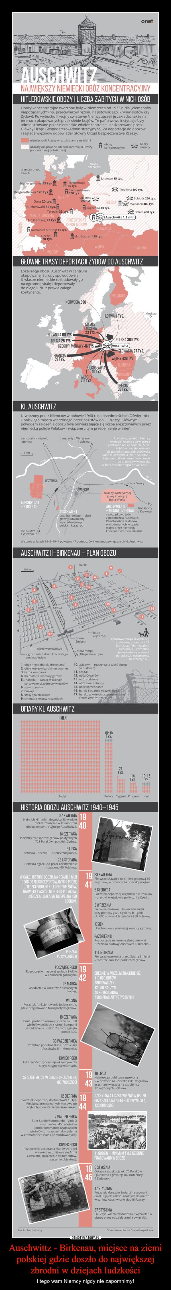 """Auschwittz - Birkenau, miejsce na ziemi polskiej gdzie doszło do największej zbrodni w dziejach ludzkości – I tego wam Niemcy nigdy nie zapomnimy! NAJWIĘKSZY NIEMIECKI OBÓZ KONCENTRACYJNYHITLEROWSKIE OBOZY I LICZBA ZABITYCH W NICH OSÓBObozy koncentracyjne tworzone były w Niemczech od 1933 r. dla """"elementówniepożądanych"""" (np. przeciwników reżimu nazistowskiego, kryminalistów czyŻydów). Po wybuchu II wojny światowej Niemcy zaczęli je zakładać także naterenach okupowanych przez siebie krajów. Te państwowe instytucje byłyadministrowane przez niemieckie władze centralne i nadzorowane przezGłówny Urząd Gospodarczo-Administracyjny SS. Za deportacje do obozówi zagładę więźniów odpowiadał Główny Urząd Bezpieczeństwa Rzeszy.niemiecka III Rzesza wraz z krajami satelickimiobszary okupowane lub pod kontrolą III Rzeszypodczas II wojny światowej obozy koncentracyjneobozyzagładygranice sprzed1939 r.Neuengamme 55 tys. RavensbrOckBorgen-Gelsen 170 tys.""""Dora 20 tys.J^Sztutowo 85 tys.Treblinka 800 tys.& Rogoźnica 40 tys.Sobibór 250 tys.Majdanek 400 tys.Buchenwald 56 tys.Rogoźnica40tys.Terezin 33 tysBełżec400tys^Auschwitz 1,1 min) NatzweilerStruthof 11 tys.Dachau i Mauthausen195tys.70 tys.GŁÓWNE TRASY DEPORTACJI ŻYDÓW DO AUSCHWITZŁOTWA 1 TYS.POLSKA 300 TYS.^MAuschwitz)SŁOWACJA 27 TYS.I^WĘGRY 438 TYS.\CZECHY I MORAWY 46 TYS.Lokalizacja obozu Auschwitz w centrumokupowanej Europy spowodowała,iż władze niemieckie rozbudowały gona ogromną skalę i deportowałydo niego ludzi z prawie całegokontynentu.MoskwaKL AUSCHWITZUtworzony przez Niemców w połowie 1940 r. na przedmieściach Oświęcimia- polskiego miasta włączonego przez nazistów do III Rzeszy. Głównympowodem założenia obozu była powiększająca się liczba aresztowanych przezniemiecką policję Polaków i związane z tym przepełnienie więzień.transporty z Katowici Berlinatransporty z Warszawyi Lublinawysiedlili Licznie z Oświęcimiai pobliskich wsi co najmniej 5 tys.Polaków oraz deportowalido pobliskich gett całą żydowskąludność Oświęcimia (ok. 7 tys"""