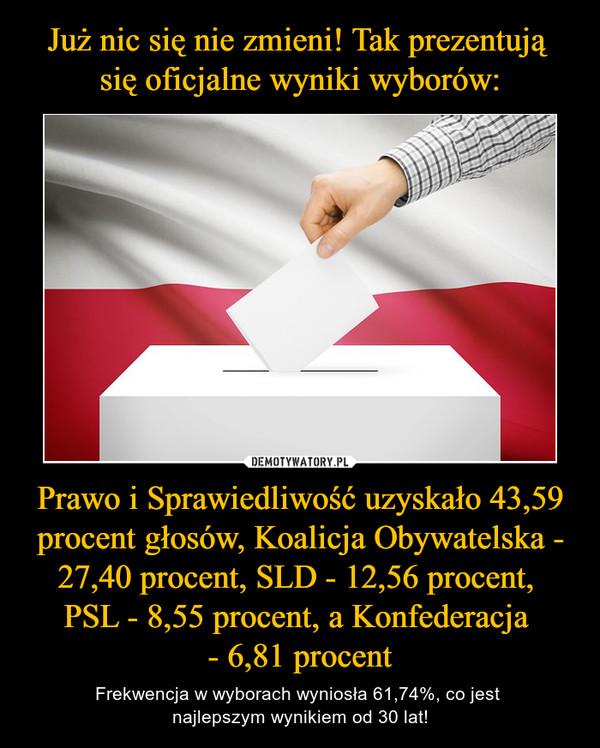 Prawo i Sprawiedliwość uzyskało 43,59 procent głosów, Koalicja Obywatelska - 27,40 procent, SLD - 12,56 procent, PSL - 8,55 procent, a Konfederacja - 6,81 procent – Frekwencja w wyborach wyniosła 61,74%, co jest najlepszym wynikiem od 30 lat!