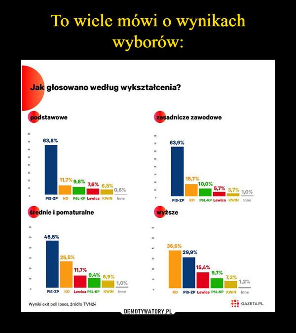 –  Jak głosowano według wykształcenia?