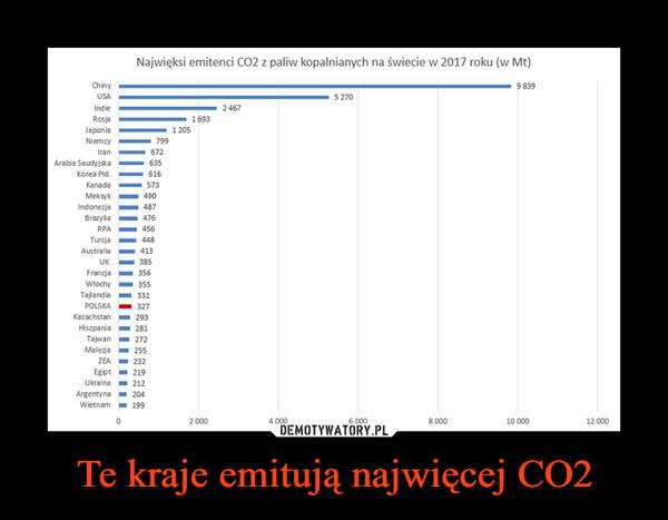 Te kraje emitują najwięcej CO2 –