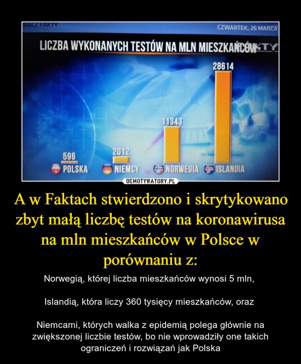 A w Faktach stwierdzono i skrytykowano zbyt małą liczbę testów na koronawirusa na mln mieszkańców w Polsce w porównaniu z: – Norwegią, której liczba mieszkańców wynosi 5 mln, Islandią, która liczy 360 tysięcy mieszkańców, oraz Niemcami, których walka z epidemią polega głównie na zwiększonej liczbie testów, bo nie wprowadziły one takich ograniczeń i rozwiązań jak Polska