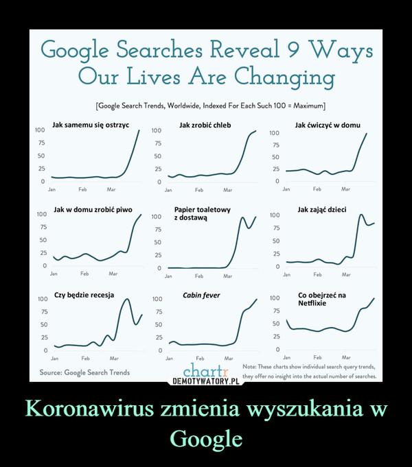 Koronawirus zmienia wyszukania w Google –