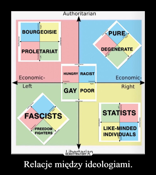 Relacje między ideologiami. –